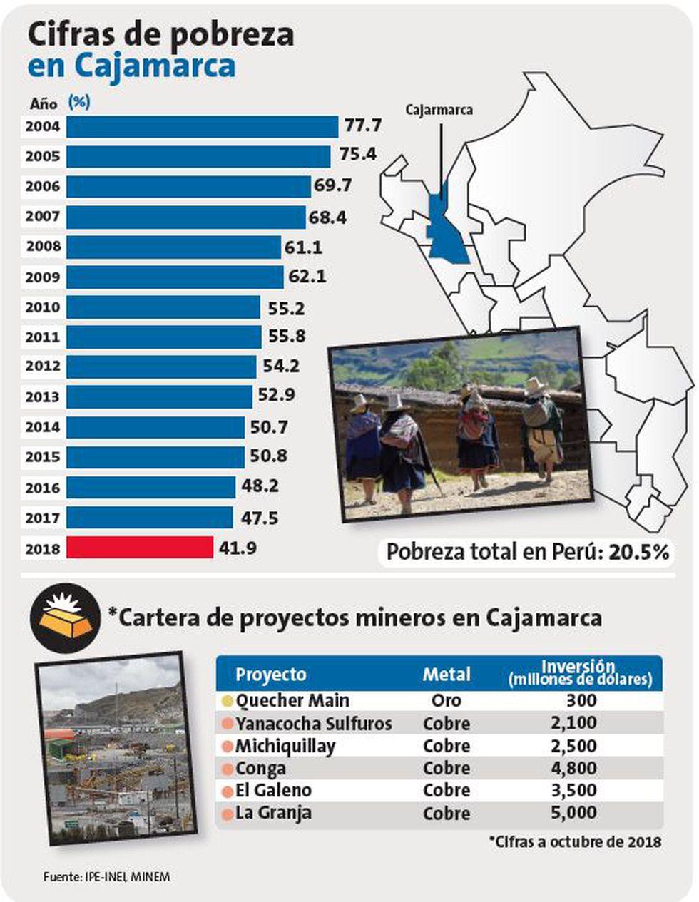 Cajamarca sigue siendo la región más pobre. (Perú21)