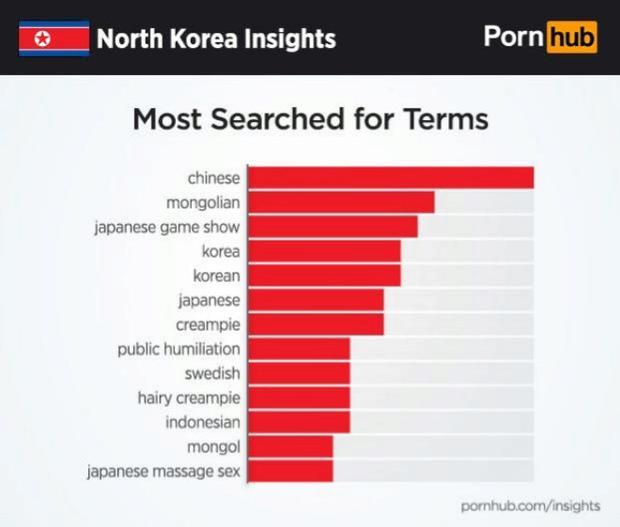 Peliculas porno mujeres coreanas del norte Este Es El Porno Prohibido Que Se Consumen En Corea Del Norte Vida Peru21