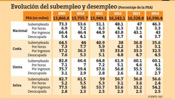 En el Perú, el subempleo ha venido decreciendo en los últimos cinco años. (USI)