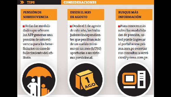 Trabajadores independientes que perciban más de S/.750 al mes también aportan a un sistema previsional. (Perú21)