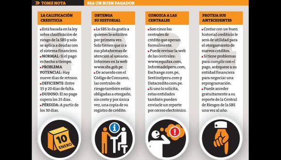 Entérate cómo ser un buen pagador. (Perú21)
