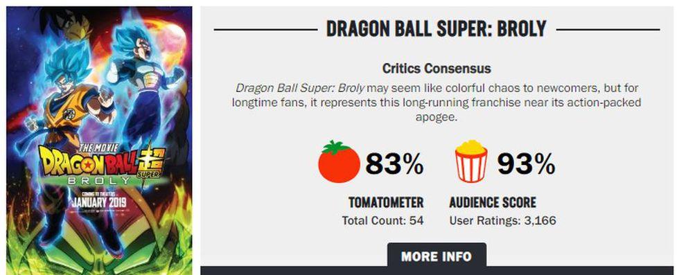 Los críticos en Rotten Tomatoes le pusieron 83% y la reseña de la audiencia le puso una calificación del 93%. (Foto: Akira Toriyama)