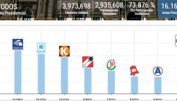 Resultados de la Onpe al 16% en las elecciones 2021