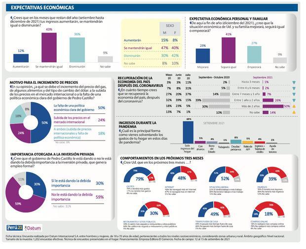 Encuesta Datum (Perú21)