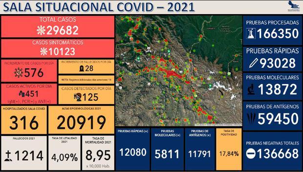 Cifras de casos y defunciones COVID-19 (Foto: Sala Situacional COVID-19 Cusco)