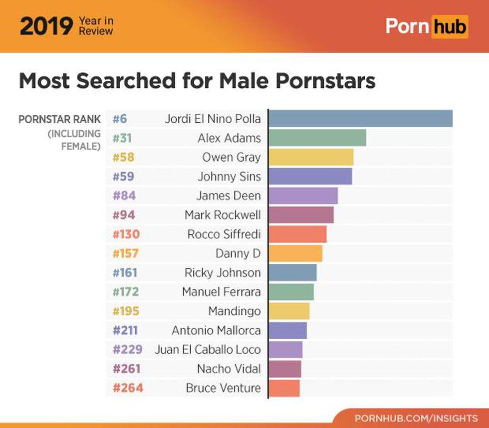 Actriz Porno Española Mas Buscada pornhub: ¿cuáles son las estrellas porno más buscadas por el
