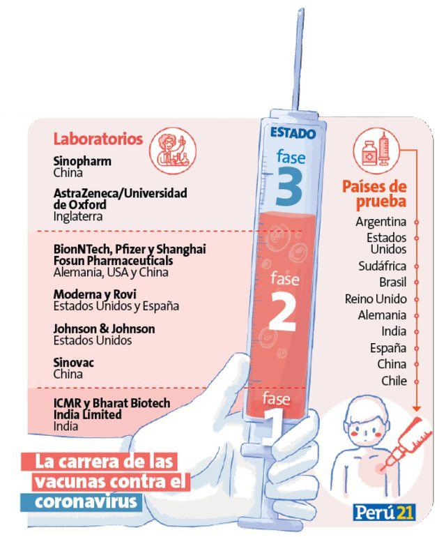 La carrera de las vacunas contra el coronavirus.
