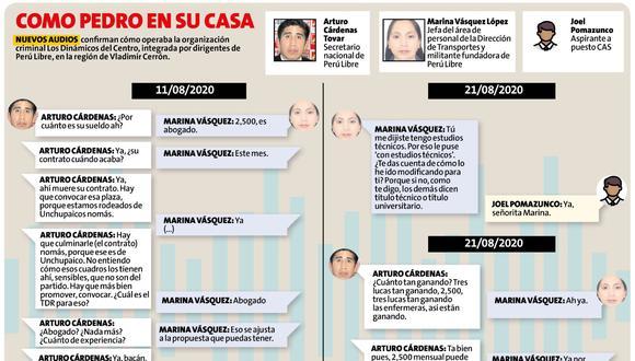 Interceptaciones por el caso Los Dinámicos del Centro es la piedra en el zapato para Perú Libre. ¿Así van a ser en el gobierno central? (Composición: Perú21)