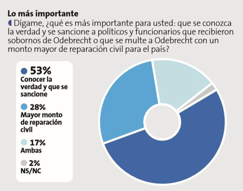 Ollanta Humala: El 84% cree que expresidente se benefició con dinero de Odebrecht. (Datum)