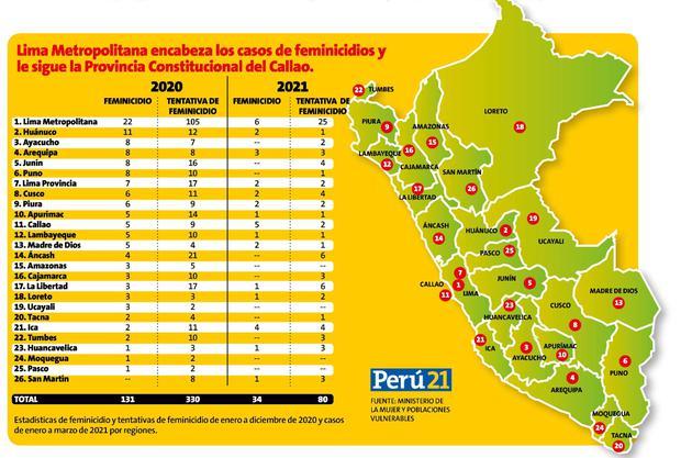 Estadísticas de los feminicidios por regiones del 2020 y 2021.