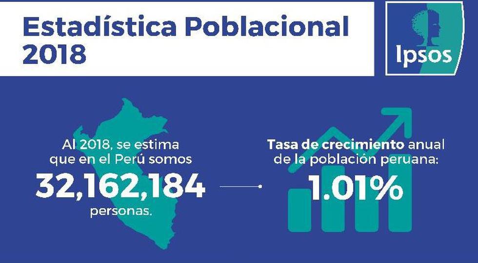 Ipsos: El Perú ya supera los 32 millones de habitantes