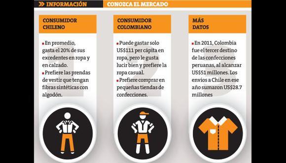 Se debe abrir nuevos mercados para los textiles peruanos. (Perú21)