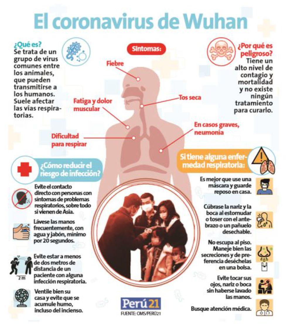 Coronavirus En Peru Coronavirus Llego Al Peru Confirman