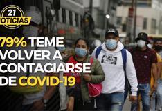 79% teme volver a contagiarse de COVID-19