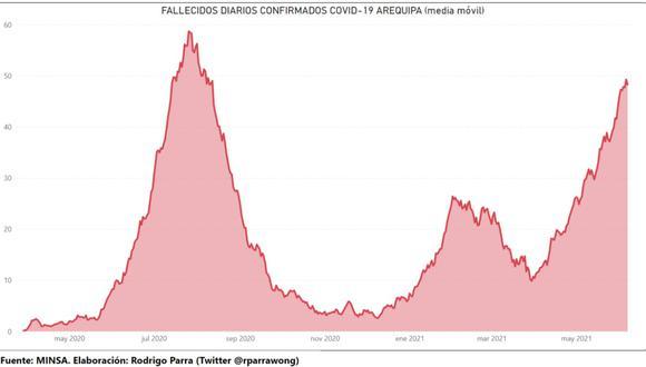 La curva de fallecidos crece en Arequipa desde abril último y podría volver a alcanzar el pico más alto registrado en julio de 2020. (Twitter Rodrigo Parra)