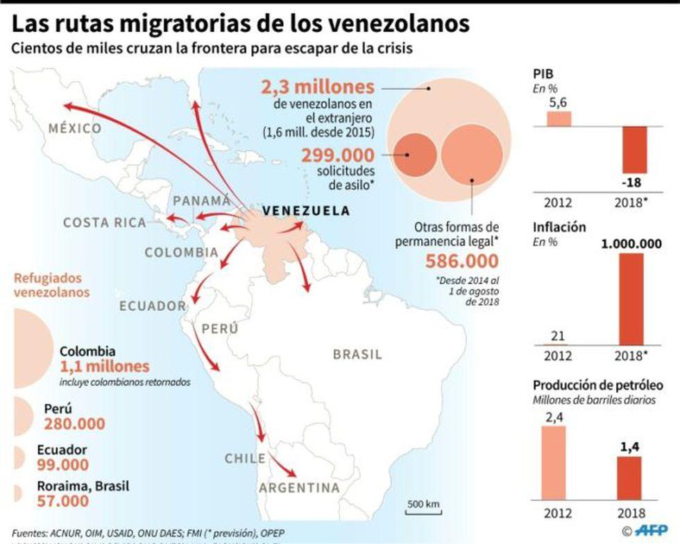 Venezuela: Estas son las principales rutas migratorias de los Venezolanos. (AFP)