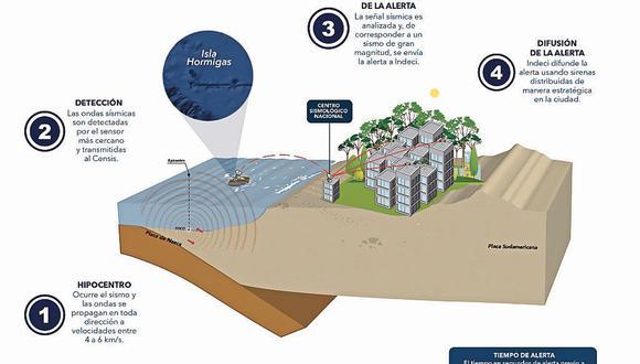 El sistema de alerta de sismos cumplirá un rol fundamental a la hora de salvar vidas en la población.