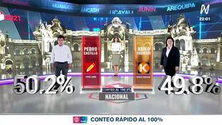 Ipsos: así fueron los resultados del conteo rápido al 100%