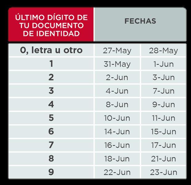 Según el cronograma establecido, el registro se hará de acuerdo con el último dígito del DNI (Imagen: AFP Habitat).