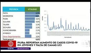 Piura: reportan nuevos casos de coronavirus en jóvenes