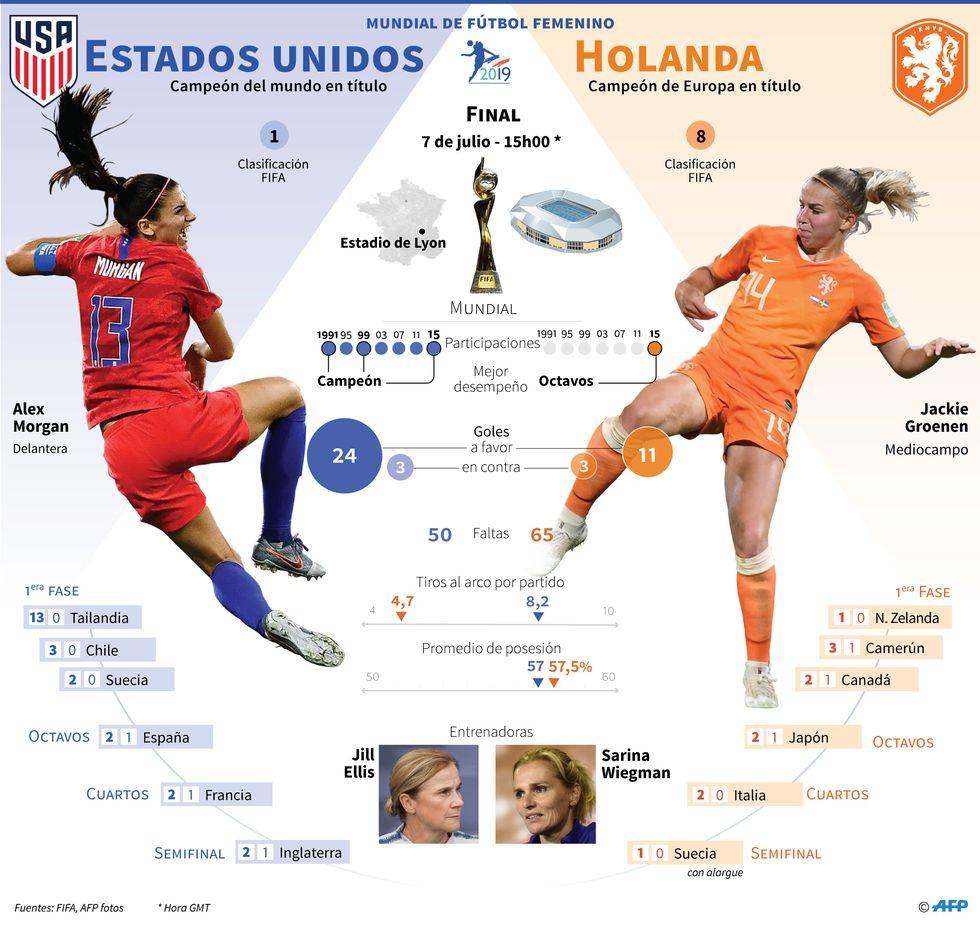 Estados Unidos vs. Holanda