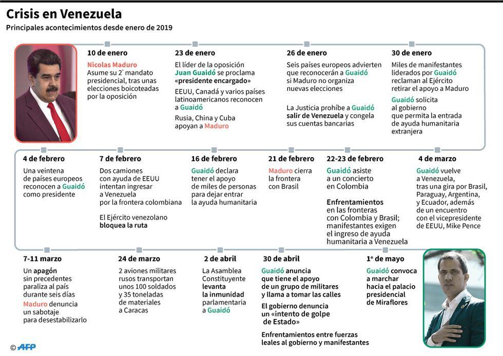 Principales acontecimientos de la crisis política en Venezuela, desde enero de 2019. (Foto: AFP)