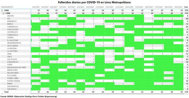 Las barras verdes representan la ausencia de fallecidos en los distritos de Lima Metropolitana durante el mes de julio. (Twitter Rodrigo Parra)