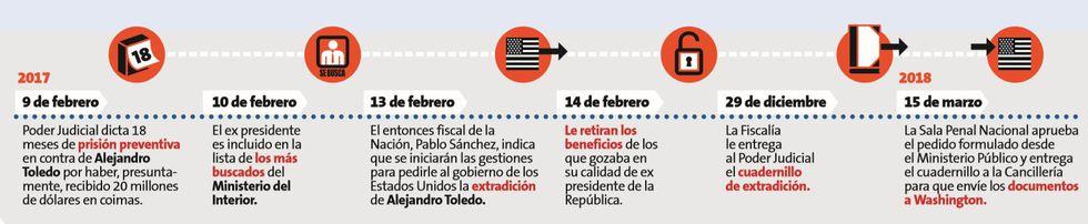 Alejandro Toledo. (Perú21)