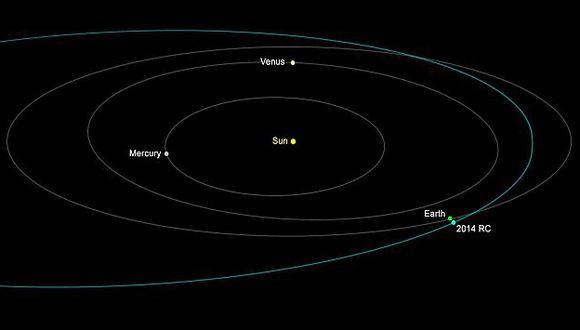 Gráfico sobre el recorrido que tendrá el asteroide 2014 RC. (NASA)