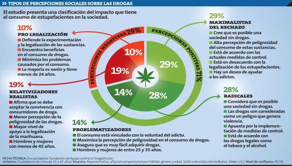 Fuente: Encuestadora: Fundación de Ayuda contra la Drogadicción.