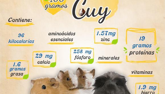 Carne de cuy ayudaría a la rehabilitación de los pacientes con COVID-19 (Foto: Diresa Junín).