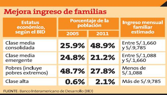 Fuente: Banco Interamericano de Desarrollo (BID).