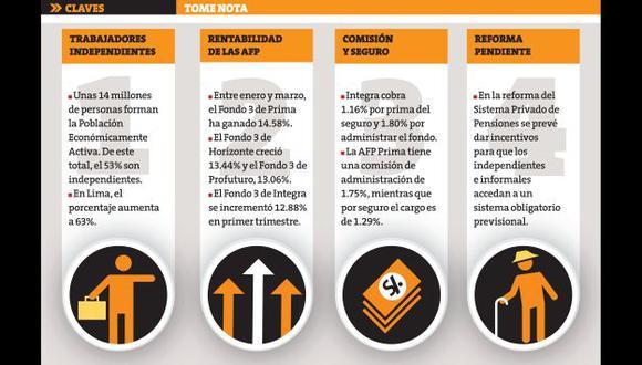 Crece el número de trabajadores independientes en Lima. (Perú21)
