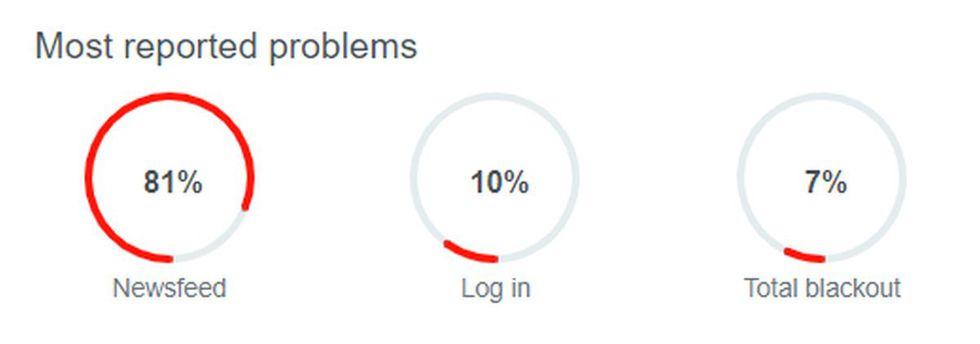 La sección de noticias de Facebook es el que más problemas registra. (Foto: Downdetector)