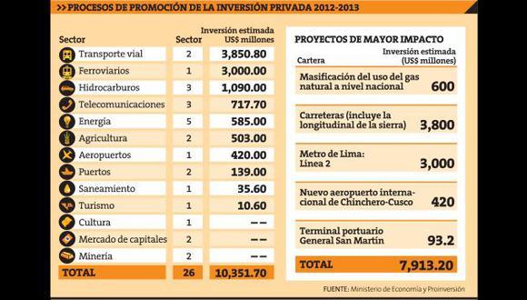 Fuente: Ministerio de Economía y Proinversión.