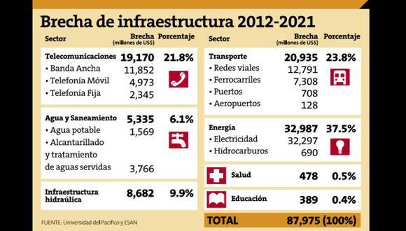 Fuente: Universidad el Pacífico y ESAN.