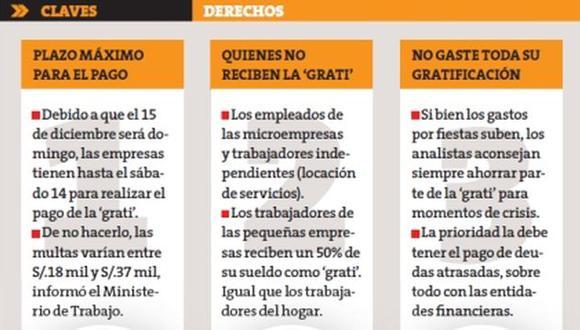 Empresas tienen hasta el 14 de diciembre para realizar el pago de la \'grati\'. (Perú 21)