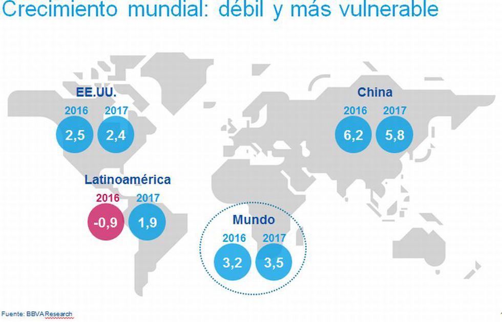 Panorama de crecimiento económico mundial. (BBVA Research)