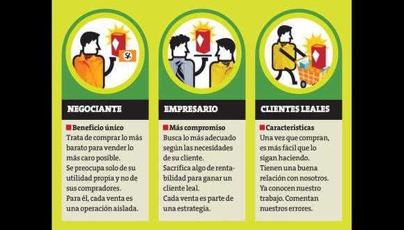 Aprende a cultivar clientes leales. (Perú21)