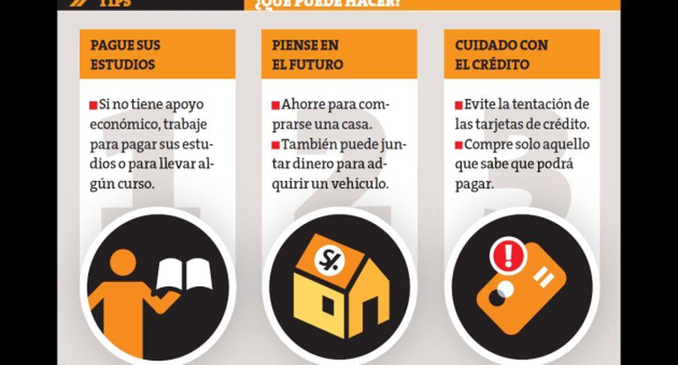 Si tienes 20 años, empieza a invertir. (Perú21)