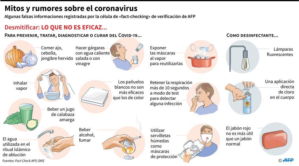 Mitos y rumores sobre el coronavirus