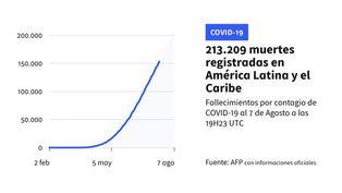Latinoamérica supera a Europa en cifra de muertos por COVID-19