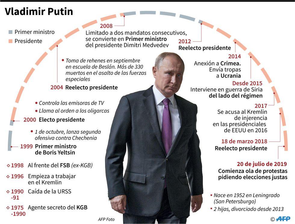 Semblanza del presidente de Rusia Vladimir Putin. (AFP)