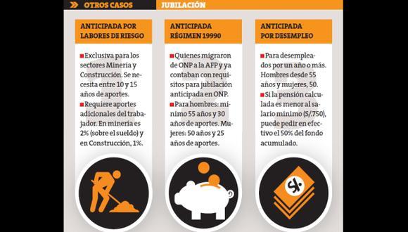 Hasta noviembre, 7,147 afiliados accedieron a esa modalidad. (Perú21)
