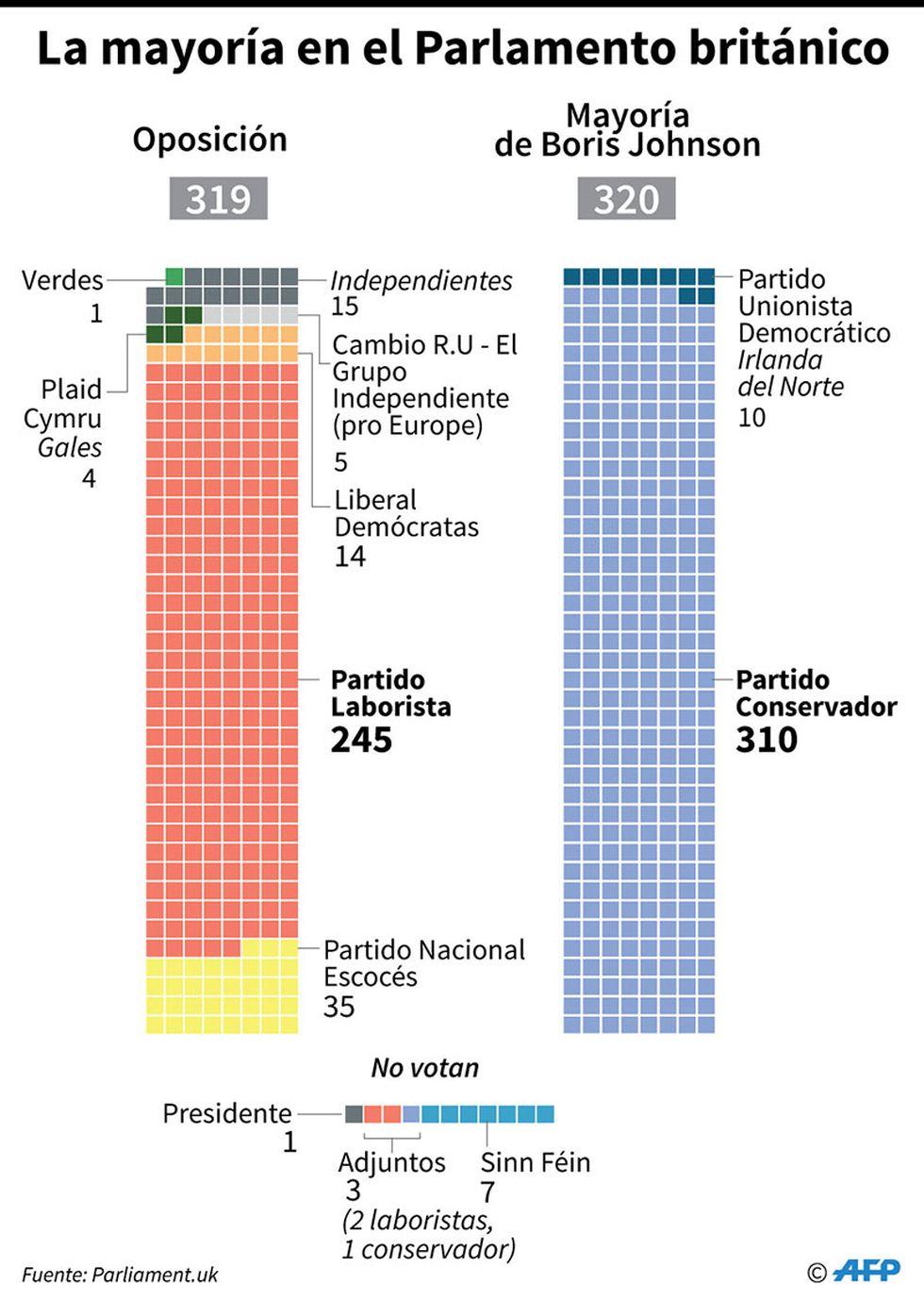 Composición de la oposición y de la mayoría de Boris Johnson en el parlamento británico. (Infografía: AFP)