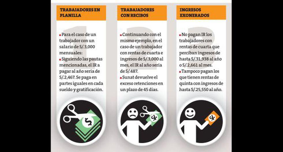 Que sacar el Impuesto a la Renta no sea un dolor de cabeza. (Perú21)