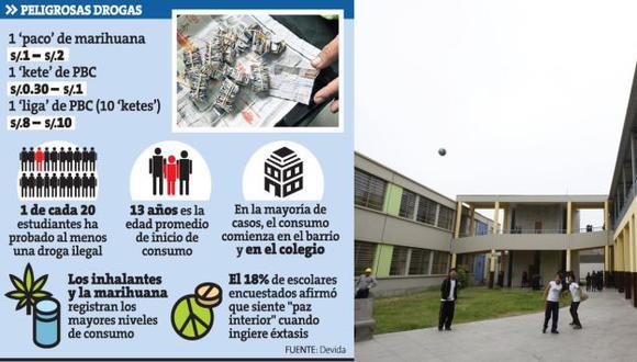 Los 'ketes' fueron encontrados cerca de los inodoros, en el colegio Pedro Labarthe, ubicado en La Victoria. (USI)