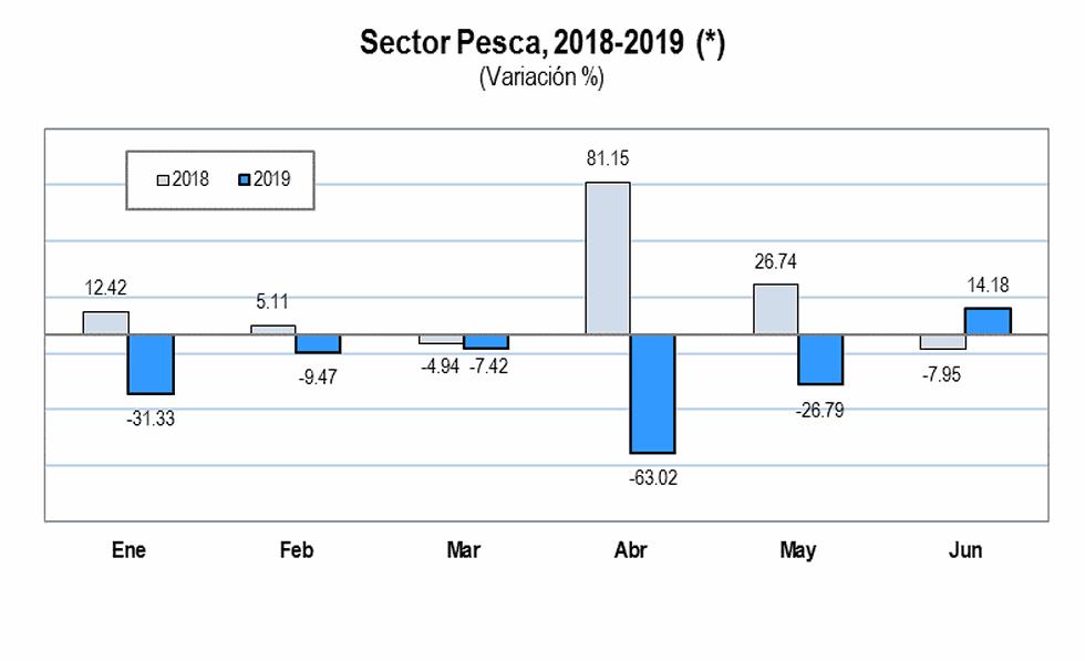 Como se observa, a comparación de similar periodo en el 2018, este año se ha registrado un crecimiento. (Elaboración: INEI)