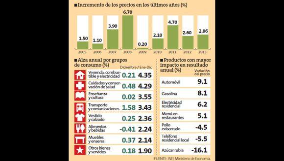 Los precios subieron 2.86% durante 2013, según INEI.