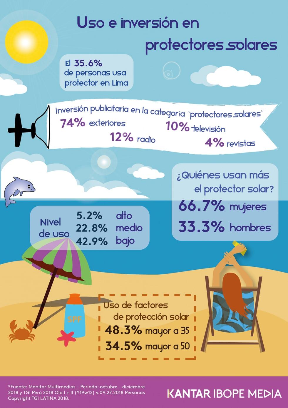 infografía protectores solares (Foto: Difusión)